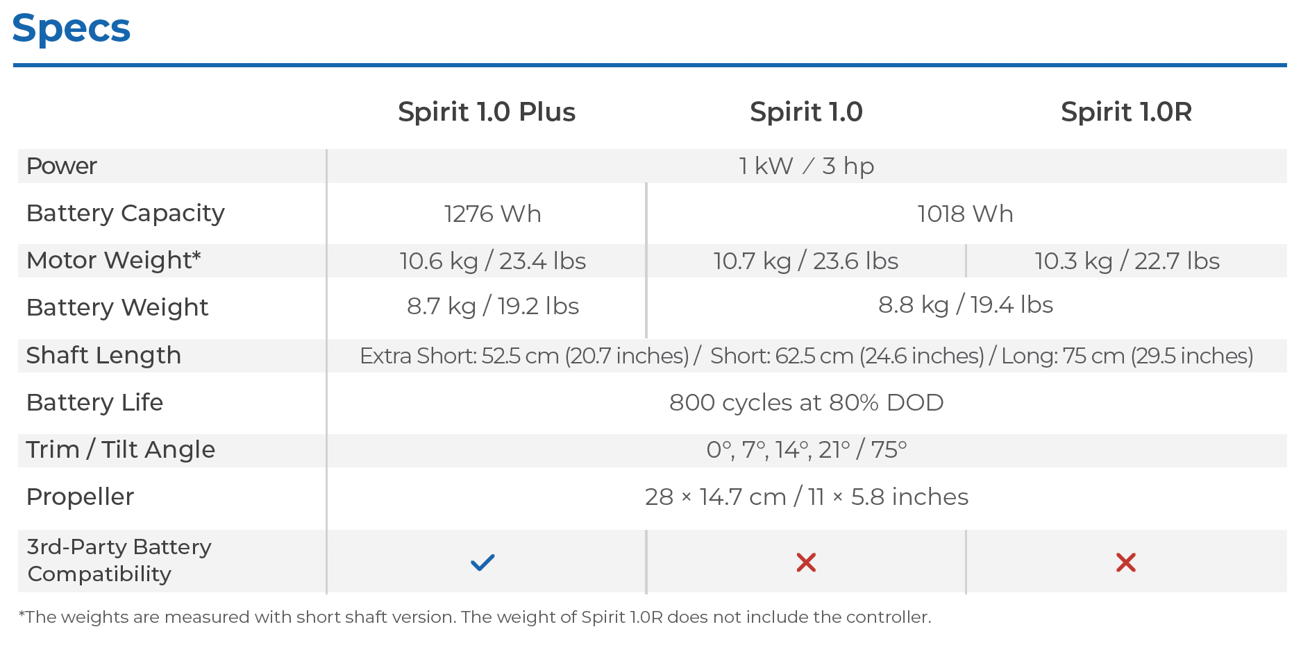 Spirit 1.0 Range